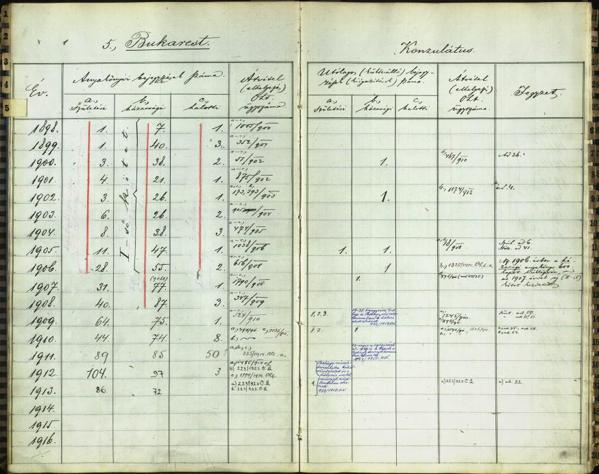 MNL OL N 113 – 114. kötet. 10r, 11v A külföldi (konzuli) magyar királyi állami anyakönyvek másodpéldányainak jegyzéke Anyakönyvi bejegyzések száma a bukaresti konzulátuson.