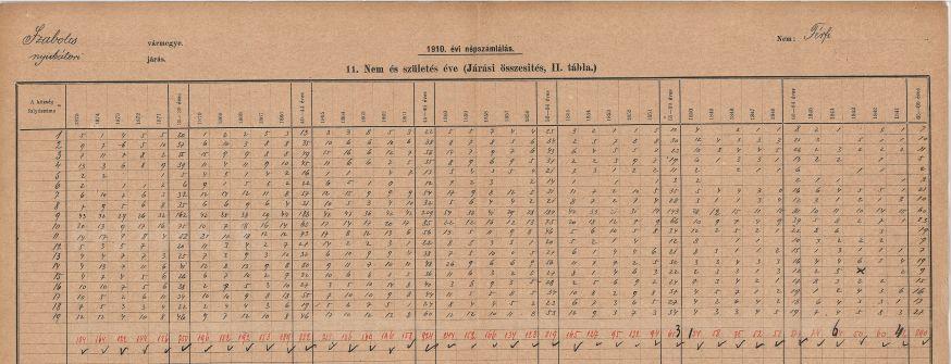 1910. évi népszámlálás községsoros feldolgozási táblája, a korcsoportokat összesíti nemek szerinti bontásban